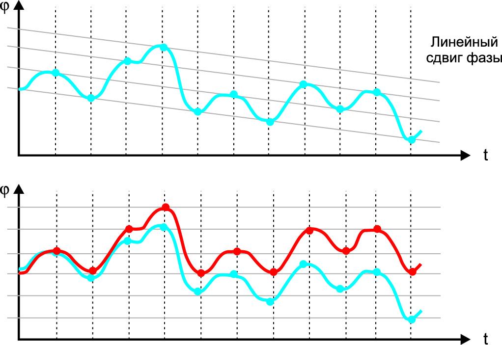 В реальной системе связи часто не удается восстановить фазу из-за слишком низкой частоты дискретизации, фазового шума и смещения