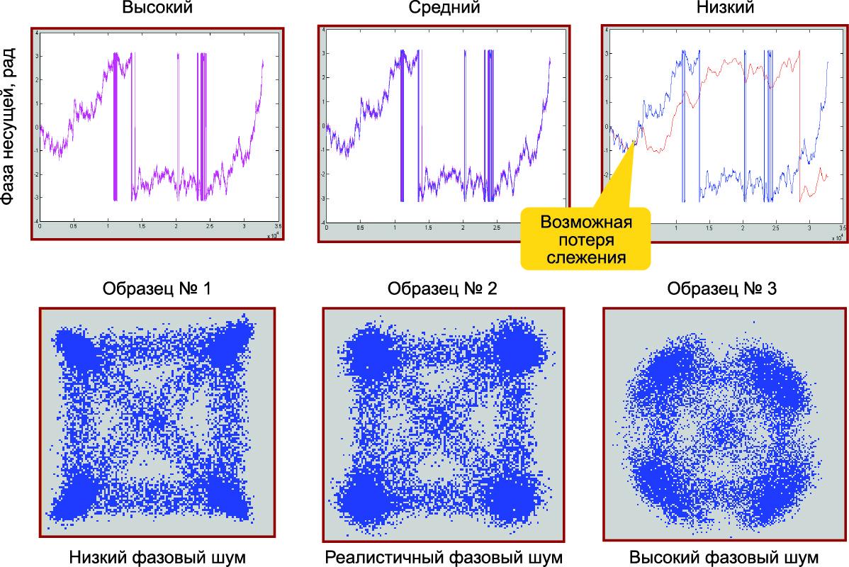 Примеры отслеживания фазы несущей лазера с распределенной обратной связью в зависимости от полосы слежения