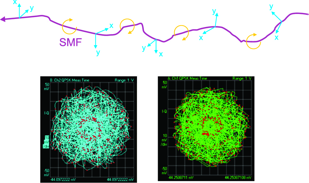 Одномодовое оптоволокно меняет состояние поляризации передаваемого сигнала, поэтому разделитель поляризации на стороне приемника не дает два независимых сигнала, а создает вместо этого их линейную комбинацию. Здесь показаны сигнальные созвездия QPSK с двойной поляризацией после демультиплексирования поляризации