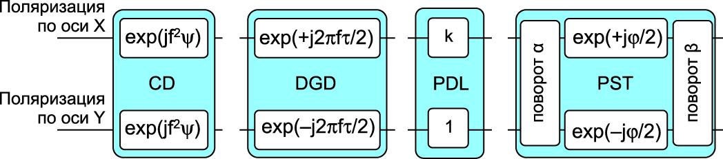 Модель корректирующих фильтров для компенсации хроматической дисперсии (CD), дифференциальной групповой задержки (DGD), зависящих от поляризации потерь (PDL) и трансформации состояния поляризации (PST)