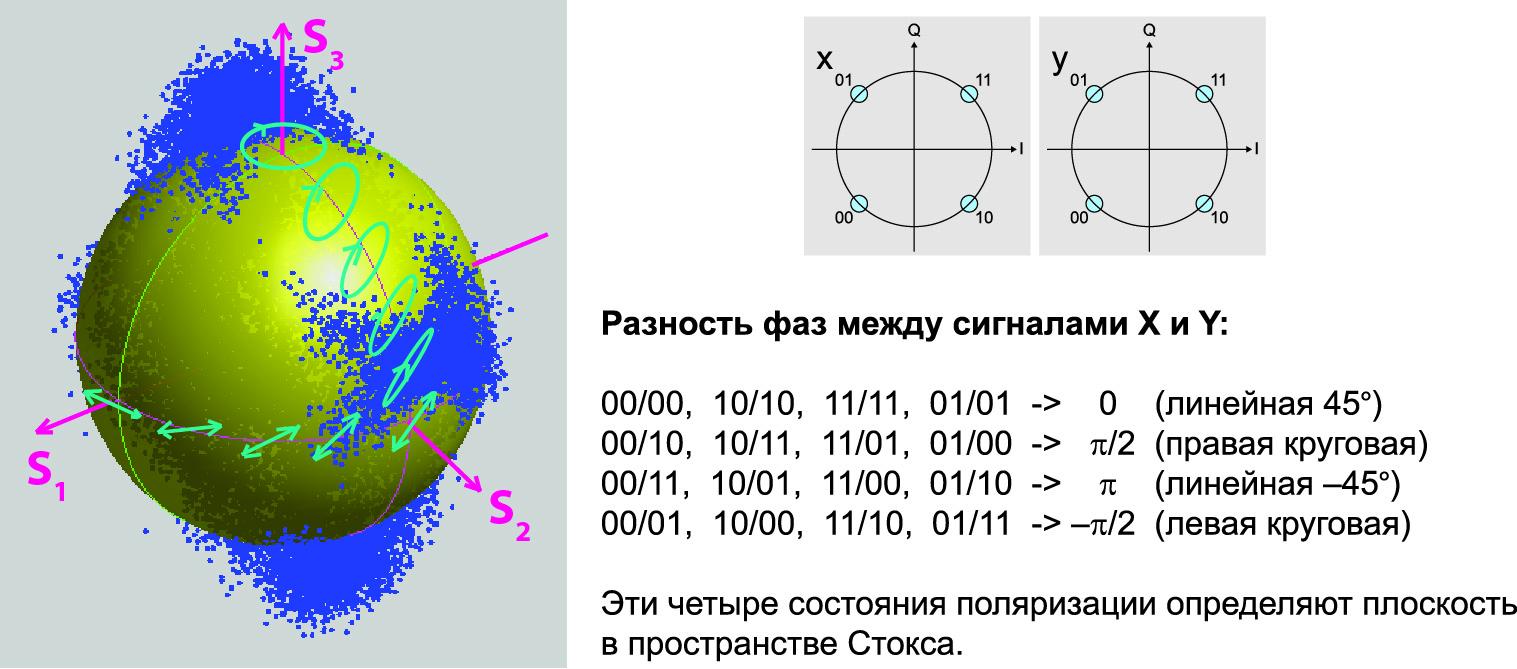 Сфера Пуанкаре в пространстве Стокса для сигнала QPSK с поляризационным разделением (PDM)