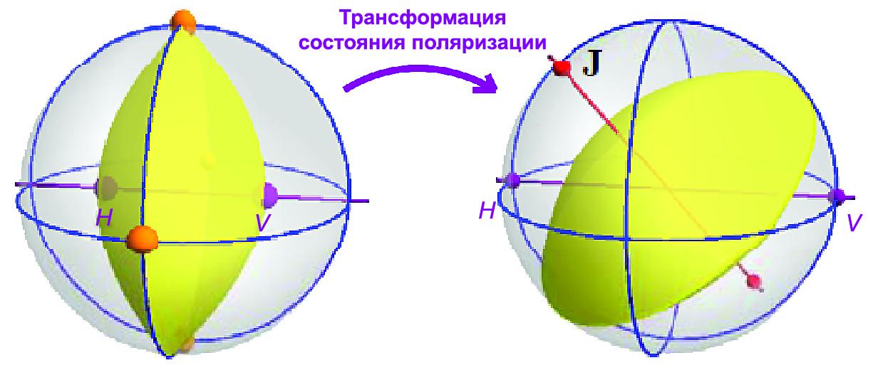 Трансформация состояния поляризации приводит к повороту линз в пространстве Стокса. Нормаль к линзе определяет матрицу Джонса — здесь приведен пример сигнала PDM QPSK