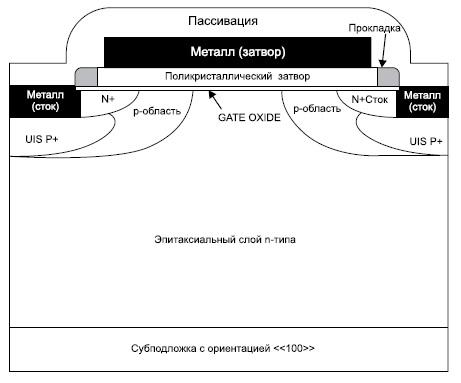 Структура VDMOS-транзистора фирм Microsemi и Advanced Power Technology