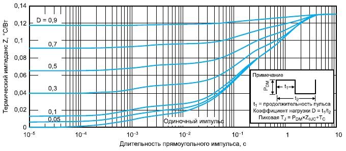 Зависимости теплового импеданса отдлительности импульса