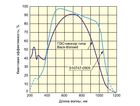 Спектральная характеристика сенсора S10747-0909