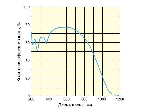 Спектральная характеристика сенсоров S11155/S11156