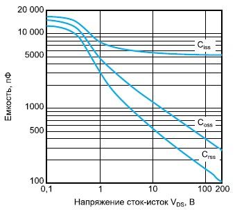Зависимости емкостей сверхвысоковольтного транзистора ARF1505