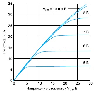Выходные ВАХ сверхвысоковольтного транзистора ARF1505