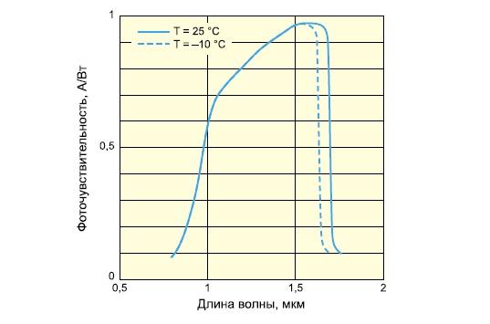 Спектральная характеристика сенсоров G9201-G9204