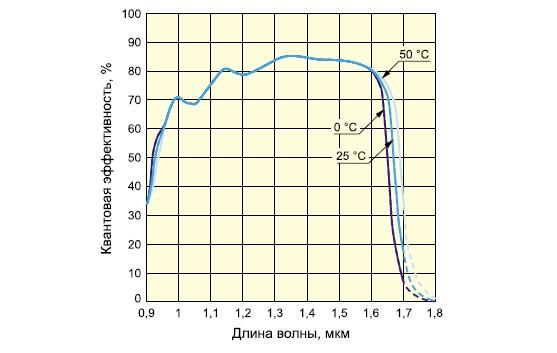 Спектральные характеристики сенсоров G10768-1024D/DB
