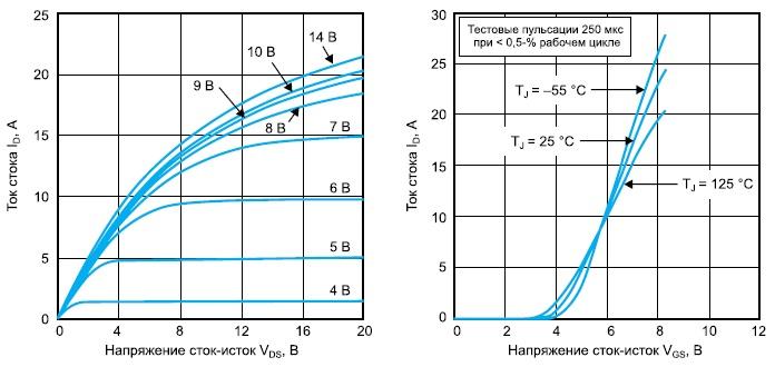 Выходные и передаточные характеристики транзистора VRF151