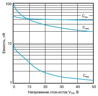 Зависимости емкости транзистора VRF151 отнапряжения «сток-исток»