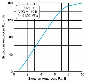 Зависимость мощности выходного сигнала отмощности входного сигнала