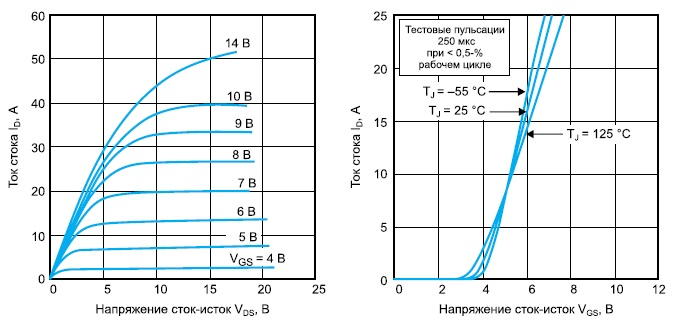 Выходные ВАХ и передаточные характеристики одного транзистора VRF141G