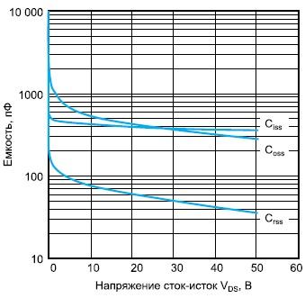 Зависимости емкостей одного транзистора VRF141G