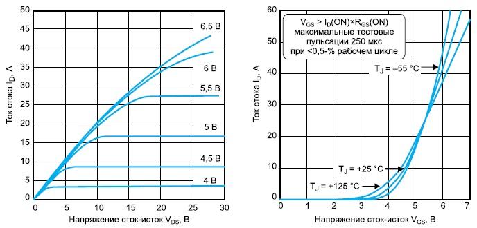 Выходные и передаточные характеристики мощных полевых транзисторов ARF1519