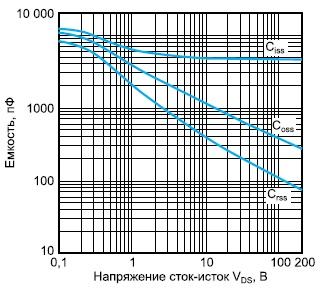 Зависимости емкости транзистора ARF1519 отнапряжения UDS