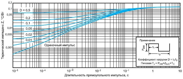 Зависимости термического импеданса отдлительности импульса тока стока утранзистора ARF1519