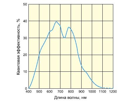 Спектральная характеристика сенсоров S9736, S9737
