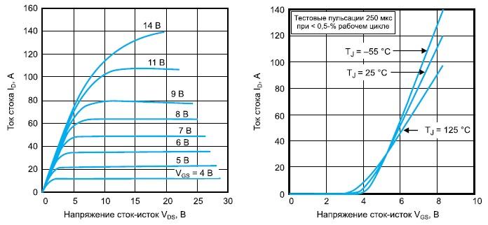 Выходные и передаточные характеристики транзистора VRF154
