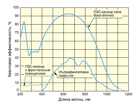 Спектральная характеристика сенсоров S7030-S7034
