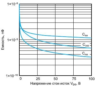 Зависимости емкостей транзистора VRF154