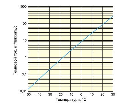 Зависимость темнового тока сенсоров S7030-S7034 от температуры