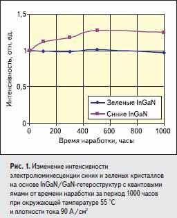 Изменение интенсивности электролюминесценции синих и зеленых кристаллов
