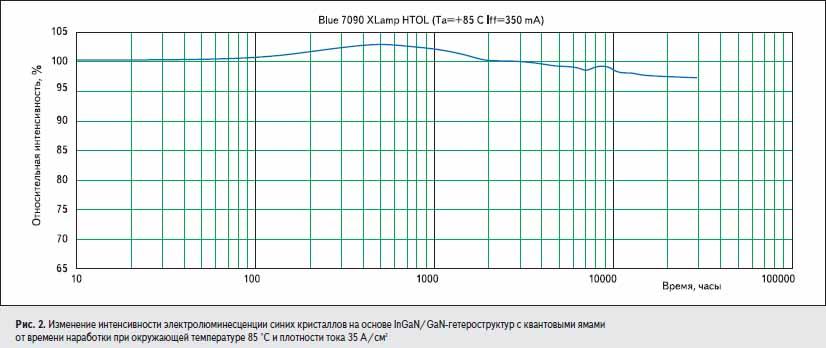 Изменение интенсивности электролюминесценции синих кристаллов на основе InGaN/GaN-гетероструктур