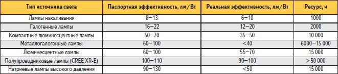 Сравнение характеристик различных источников света