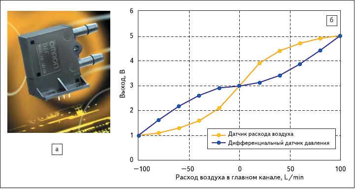 Рис. 1. а) Внешний вид датчика расхода воздуха D6F-P;  б) зависимость выходного напряжения от скорости протекания воздуха