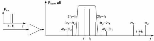 Интермодуляция в пассивном устройстве с нелинейной характеристикой