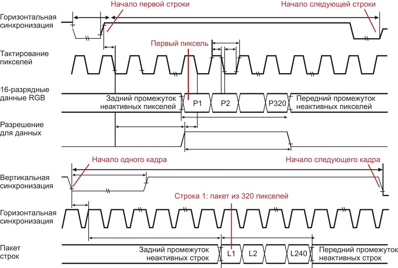 Сигналы управления TFT-экрана