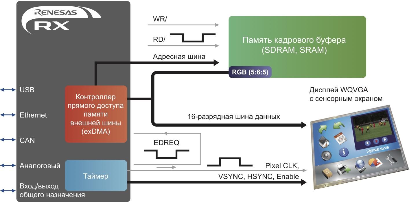 Блок-схема системы прямого управления TFT-дисплеем с помощью EXDMA