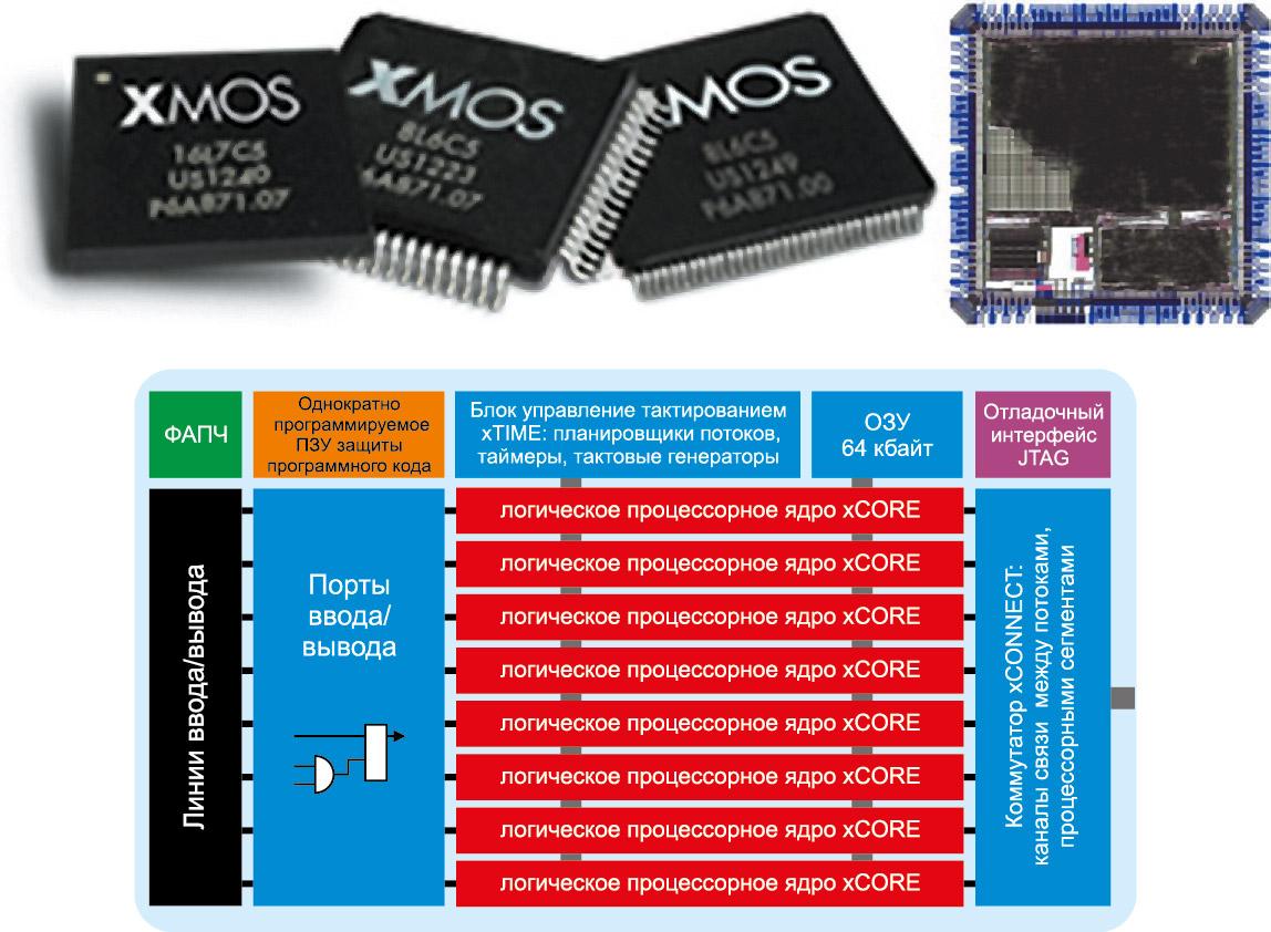 Внешний вид (некоторых из моделей), структура кристалла и структура процессорного сегмента контроллеров xCORE