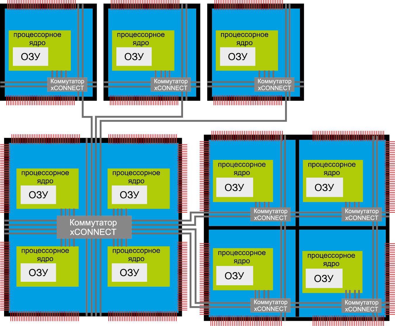Возможности масштабирования процессорной архитектуры xCORE