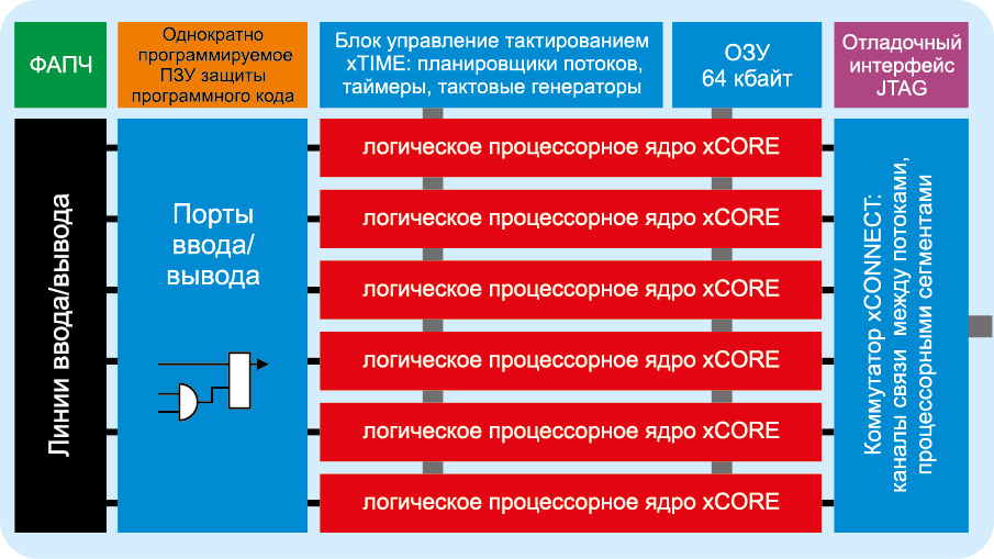 Структура процессорного сегмента контроллеров серии xCORE GENERAL PURPOSE (L SERIES)