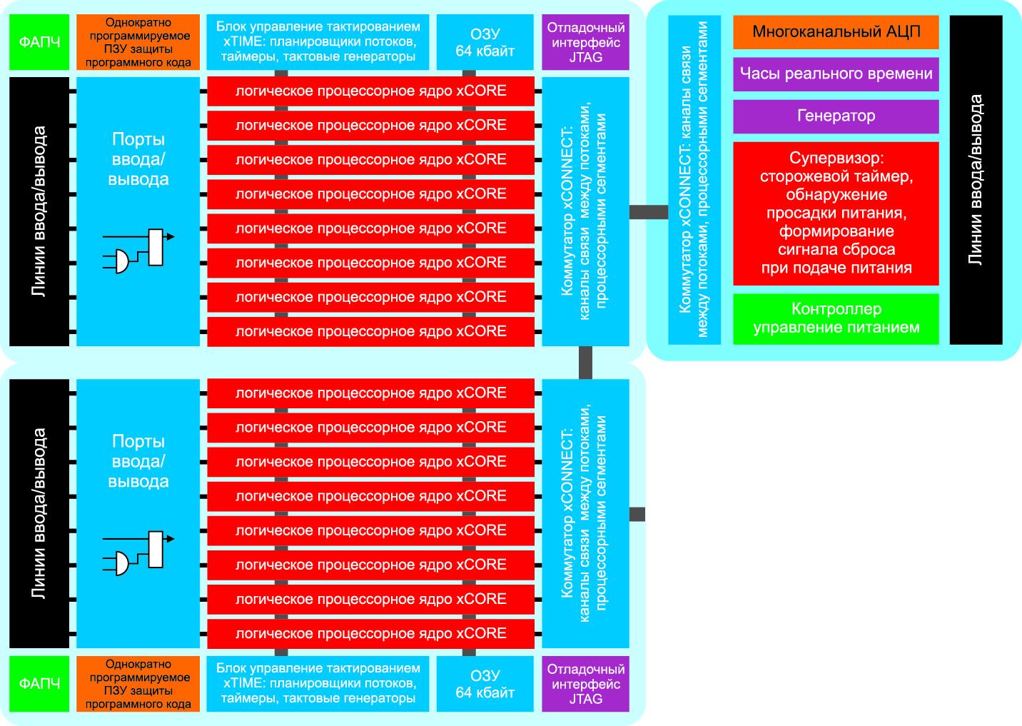 Структура контроллеров серии xCORE-ANALOG