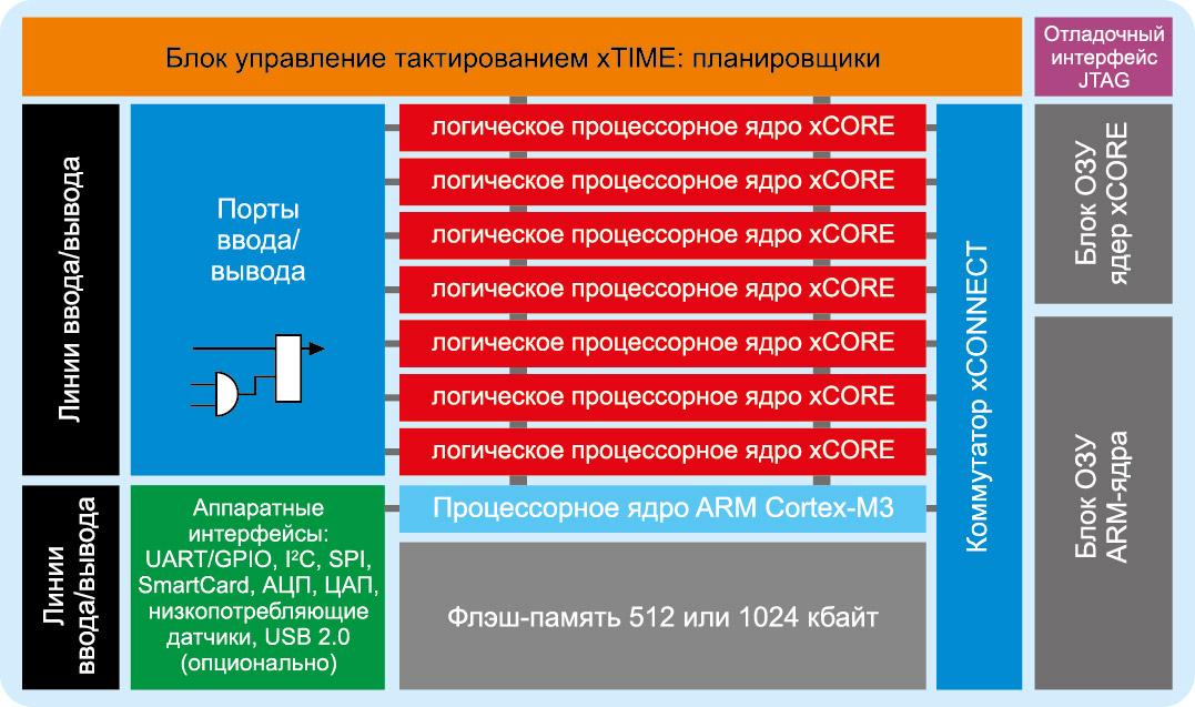 Структура контроллеров серии xCORE-eXtended Architecture (xCORE-XA)