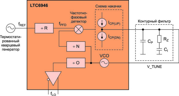Упрощенная блок-схема LTC6946 с внешним опорным тактовым генератором и фильтром нижних частот