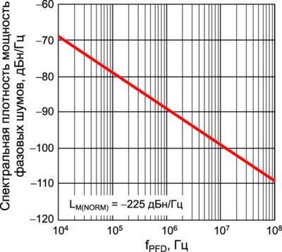 Уровень минимальной спектральной плотности мощности фазовых шумов ФАПЧ для фиксированного значения fLO в зависимости от fPFD