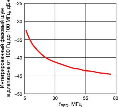 Интегрированный фазовый шум в диапазоне от 100 Гц до 100 МГц со смещением в обе стороны от fLO = 6,236 ГГц