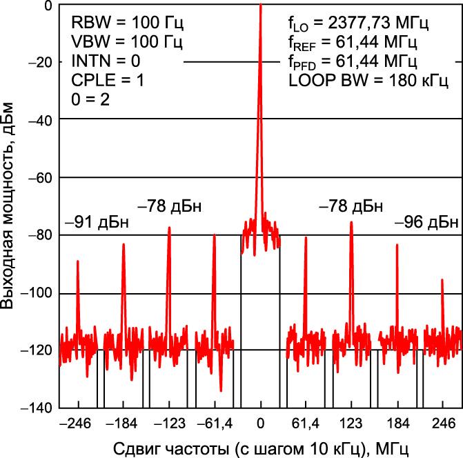 Помехи от частоты fPFD для LTC6948 в условиях fLO = 2,378 ГГц
