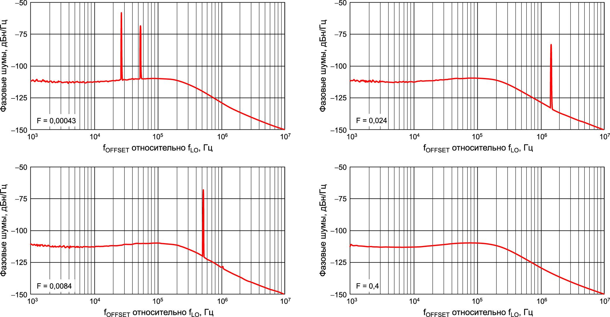 Граничные уровни целочисленных помех в выходном сигнале LTC6948 для условий установки значения F в диапазоне от fLO = 2,365 ГГц (F = 0,00043) до fLO = 2,378 ГГц (F = 0,4)