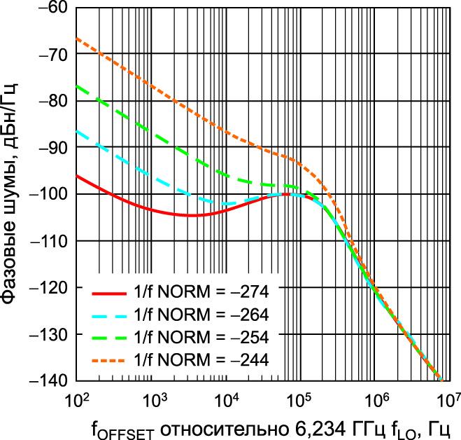 Влияние различных нормированных уровней внутриполосных шумов типа 1/f на характеристики шумов, близких к рабочей полосе частот, и общего внутриполосного фазового шума
