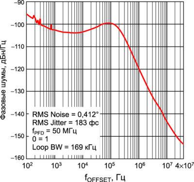 Результаты измерения уровня фазовых шумов на выходе LTC6948-4 для частоты выходного сигнала fLO = 6,236 ГГц
