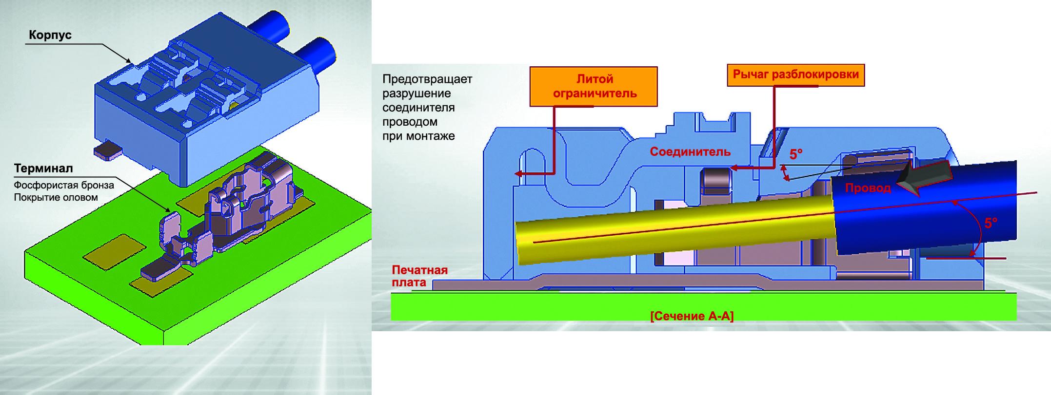 Конструкция соединителей Lite-Trap компании Molex (показан вариант на два провода)
