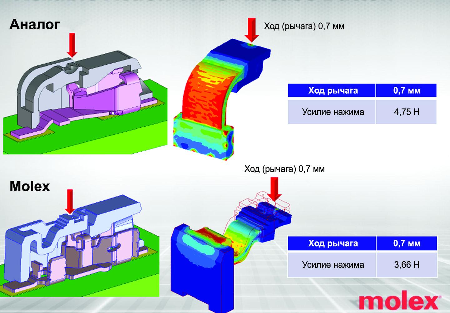 Сравнение надежности фиксации провода и легкости его извлечения соединителей Molex и аналога