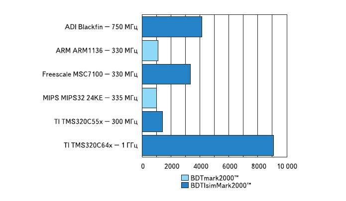 Рис. 2. Показатели BDTImark2000™ для ряда процессоров (чем больше оценка, тем лучше)