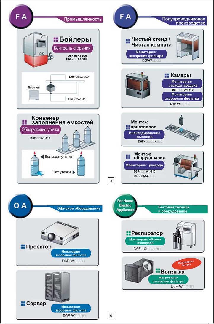 Рис. 2. Применение датчиков расхода воздуха: а) в промышленности и полупроводниковом производстве; б) в офисном оборудовании и бытовой технике